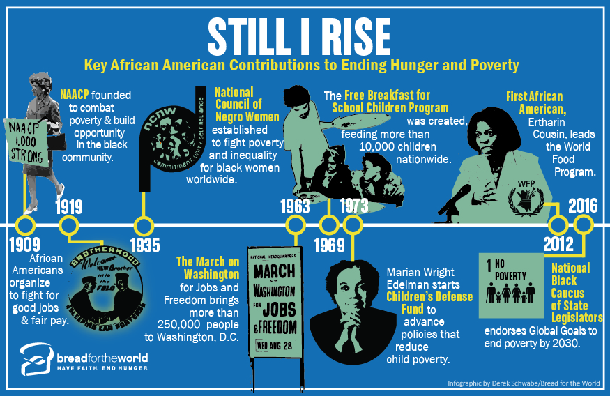 Key African American contributions to ending hunger and poverty. Graphic by Derek Schwabe / Bread for the World