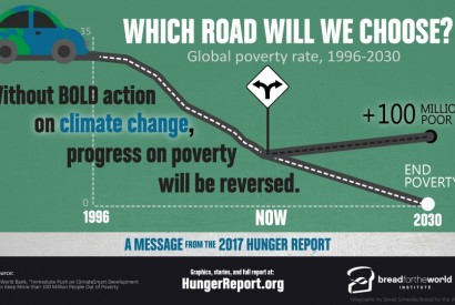 Graphic: Global poverty rate, 1996 - 2030