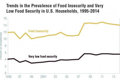 Calculated by USDA, Economic Research Service based on Current Population Survey Food Security Supplement data.