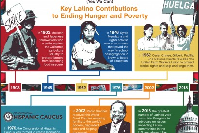 Infographic: Key Latino Contributions to Ending Hunger and Poverty
