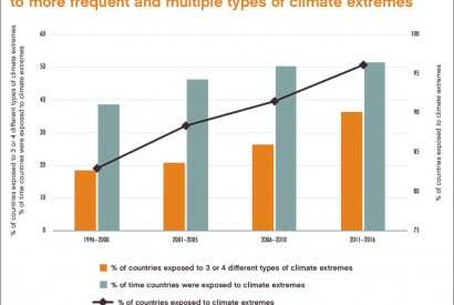Low- and middle-income countries face increased exposure to climate extremes. Source: FAO