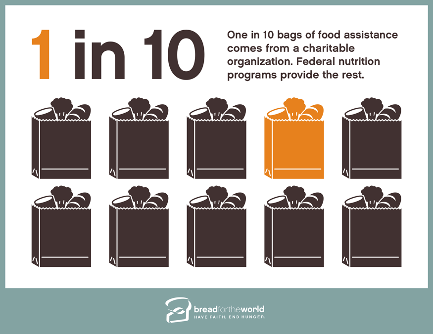 One in 10 bags of food assistance comes from a charitable organization. Federal nutrition programs provide the rest. Infographic by Doug Puller / Bread for the World