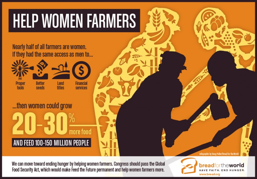 Help Women Farmers. Infographic by Doug Puller / Bread for the World