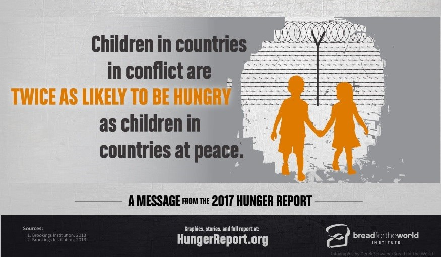 Children in countries in conflict are twice as likely to experience hunger. Infographic by Derek Schwabe / Bread for the World Institute
