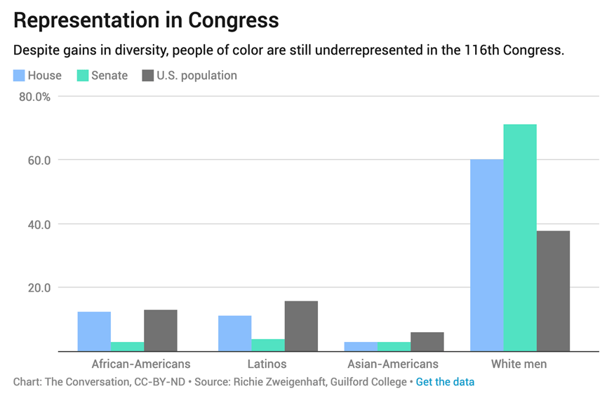 A chart that can be used showing, that despite more diversity in Congress, there is still room to 'grow'.