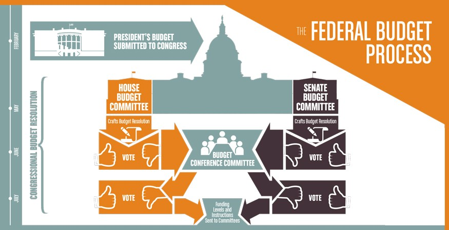 Through the federal budget process, Congress can make funding decisions that put us on track to end hunger and poverty. Infographic by Doug Puller / Bread for the World