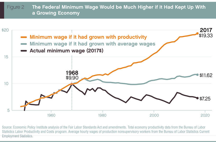 The federal minimum wage would be much higher, if it had been keeping up with a growing economy.