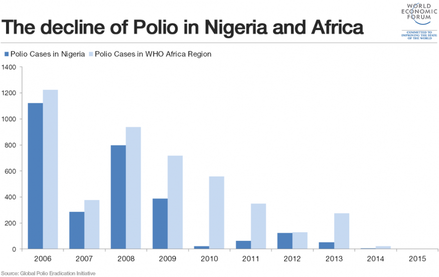 African countries have been without Polio for one year. Source: Global Polio Eradication Initiative