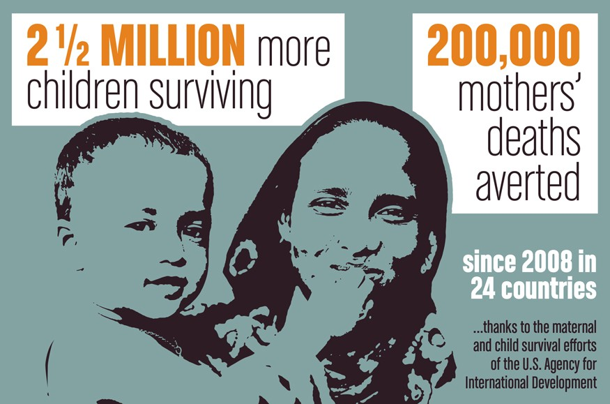 2.5 million more children are surviving since 2008 in 24 countries thanks to USAID efforts. Graphic by Doug Puller / Bread for the World