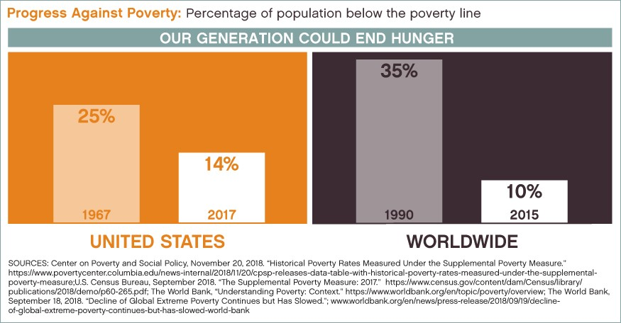 Graphic: Our generation could end hunger. Worldwide the percentage of the population living below the poverty line has been cut to 10 percent, from 35 percent in 1990.