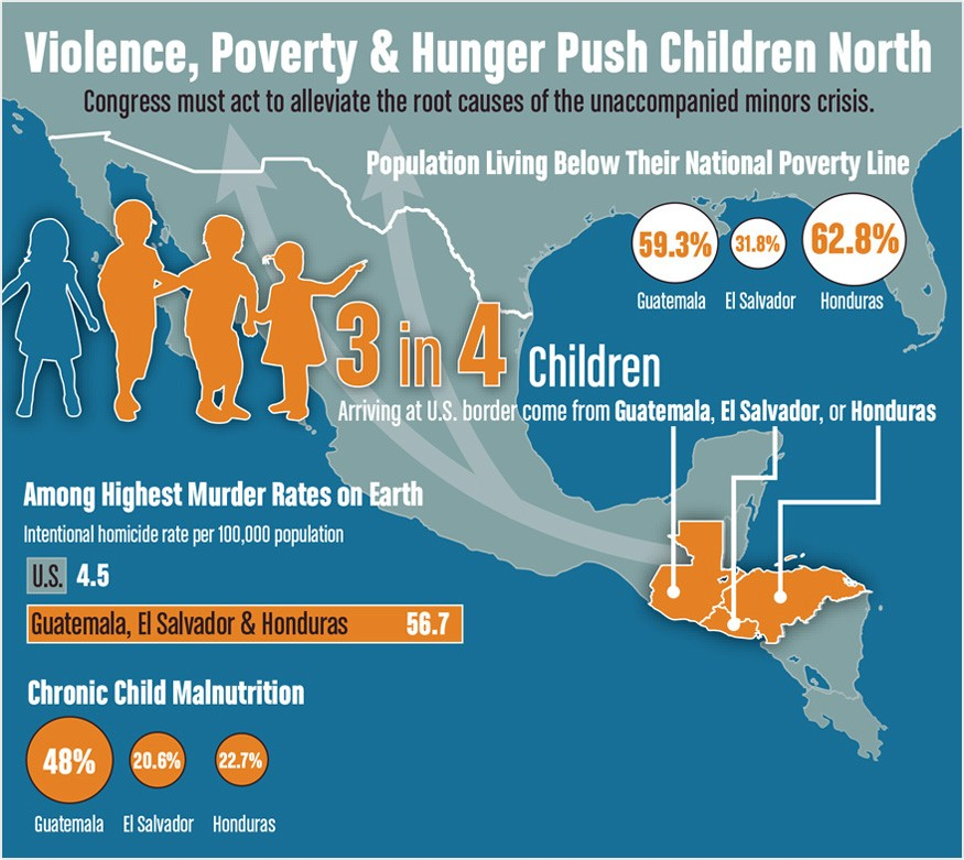 Undocumented immigrants face higher rates of hunger and poverty than other groups. Graphic by Doug Puller / Bread for the World