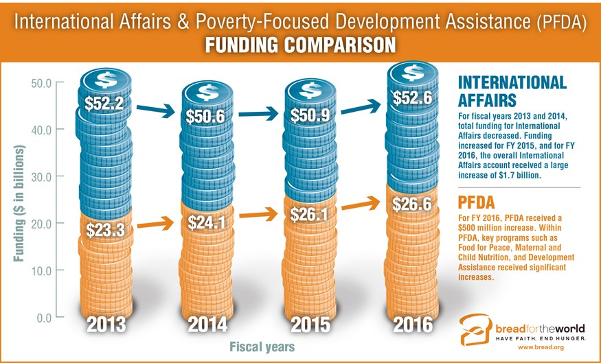 Infographic: International Affairs and Poverty Focused Development Assistance. Graphic by Doug Puller / Bread for the World