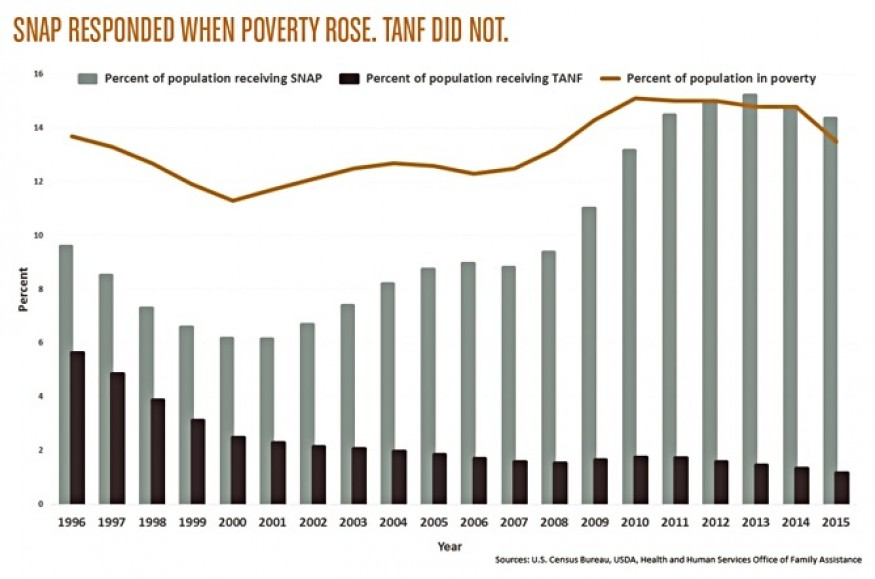 Infographic: SNAP Responded when Poverty Rose. TANF did not.