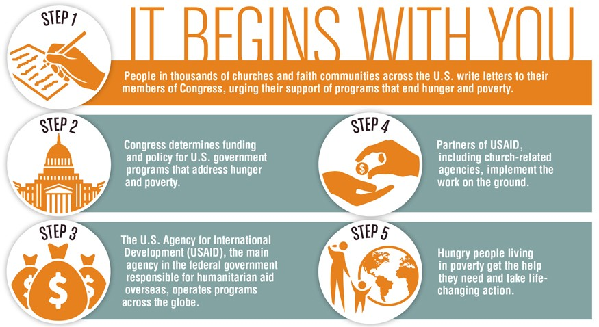 It begins with you. And can lead to hungry people living in poverty getting the help they need. Infographic by Doug Puller / Bread for the World