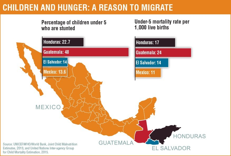 Children and hunger: A reason to migrate. Source: UNICEF/WHO/World Bank