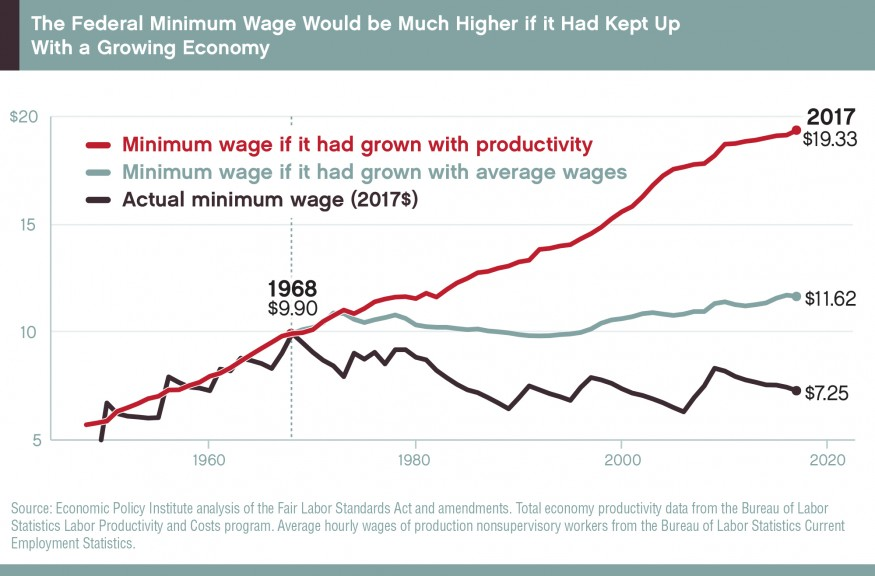 The federal minimum wage would now be more than $19 an hour if it had continued to keep pace with growth in economic productivity. Source: Economic Policy Institute