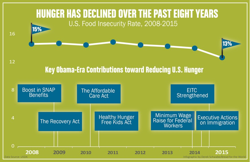 Hunger declined over the past eight years.