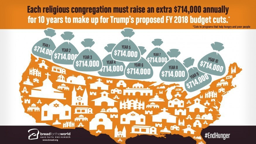 Congregations around the country must each raise an additional $714,000 annually to make up for President Trump's proposed budget cuts. Graphic: Doug Puller / Bread for the World