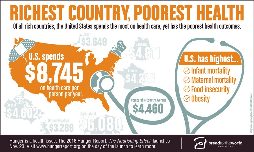 The United States spends the most on health care, yet has the poorest health outcomes. Infographic by Doug Puller / Bread for the World