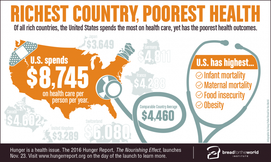 Richest Country, Poorest Health. Design by Doug Puller/Bread for the World.