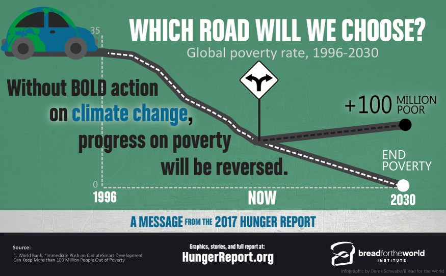Global poverty rate 1996 - 2030. Graphic by Derek Schwabe / Bread for the World Institute